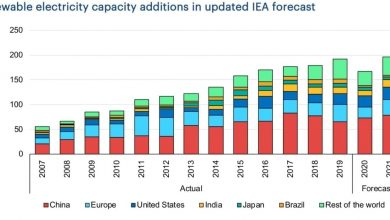 Photo of IEA: Renewables Showing Resiliency Despite Serious COVID Disruptions