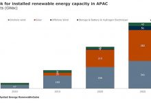 Photo of APAC's RE Capacity to Grow to 815 GW in 2025, led by Solar: Report